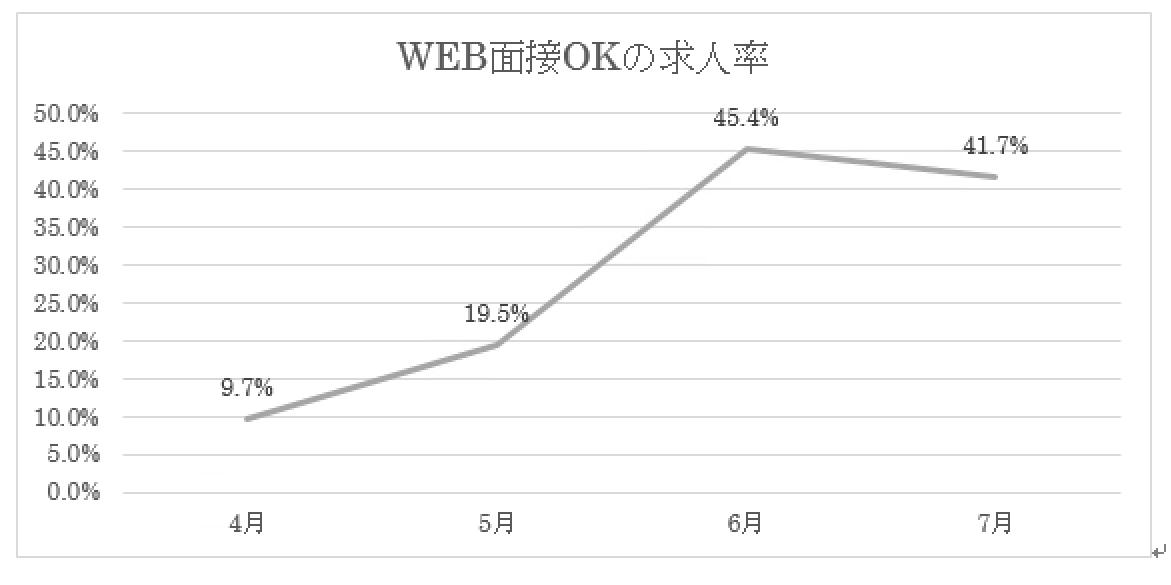 WEB(オンライン)面接OKの求人率