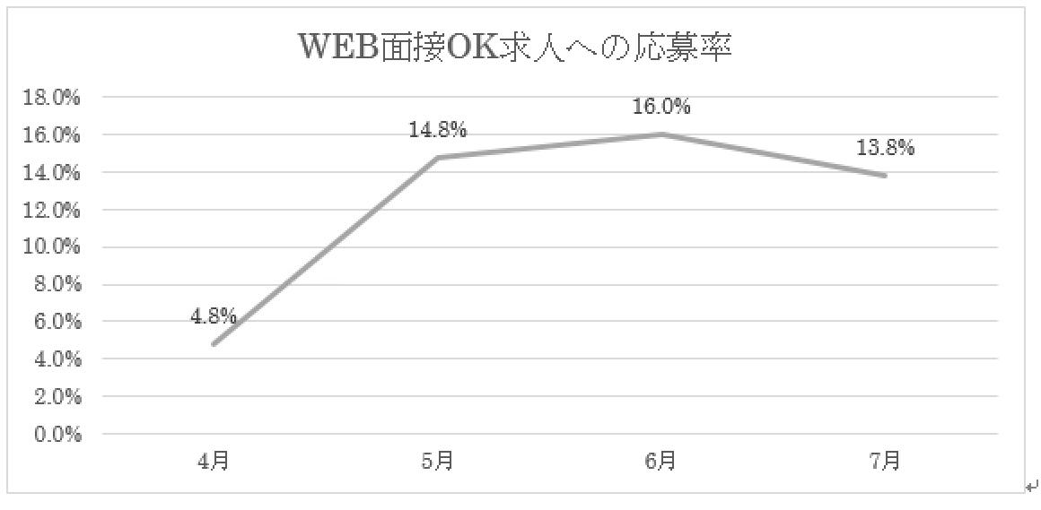 WEB(オンライン)面接OK求人への応募率